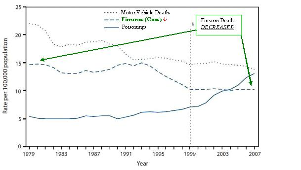 The figure above shows death rates for the three leading causes of injury death in the United States during 1979-2007. In 2007, the three leading causes of injury deaths in the United States were motor vehicle traffic, poisoning, and firearms. The age-adjusted death rate for poisoning more than doubled from 1979 to 2007, in contrast to the age-adjusted death rates for motor vehicle traffic and firearms, which decreased during this period. From 2006 to 2007, the age-adjusted poisoning death rate increased 6%, whereas the motor vehicle traffic death rate decreased 4%, and the firearms death rate did not change.