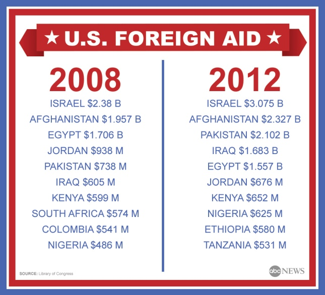 foreign_aid_infographic