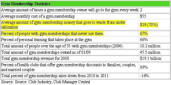 Just simple business research would have raised red flags for the fitness center but Ravena doesn't use hard facts.